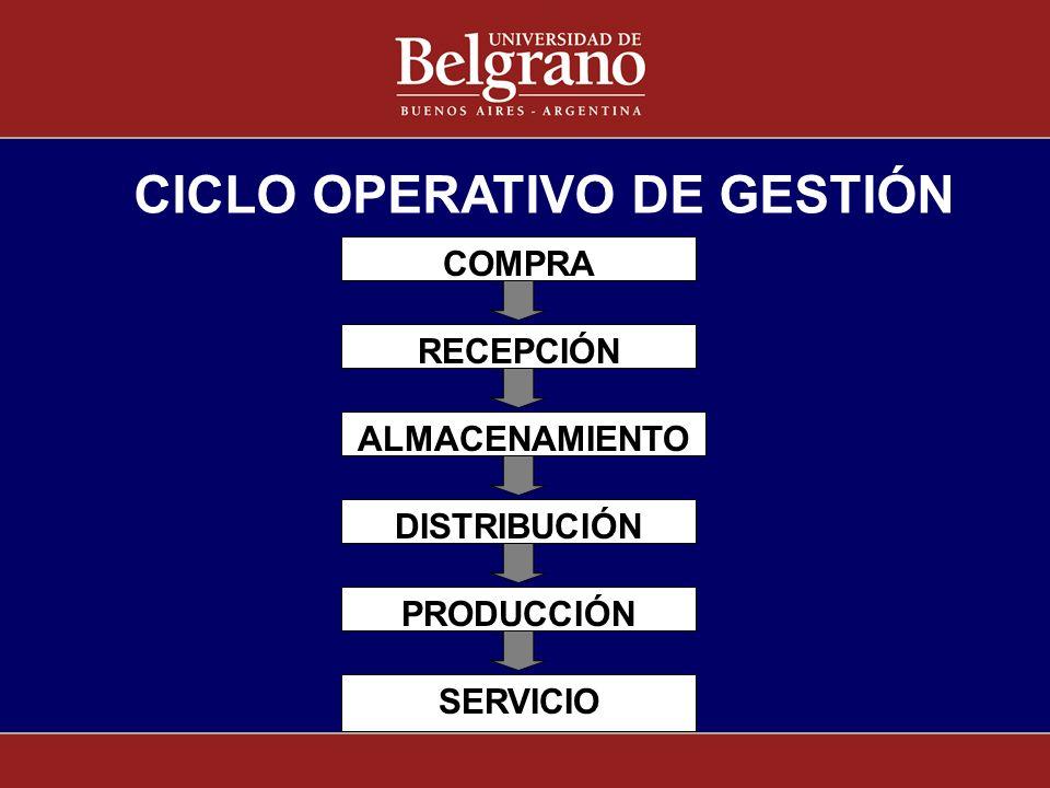 COMPRA RECEPCIÓN SERVICIO PRODUCCIÓN DISTRIBUCIÓN ALMACENAMIENTO CICLO OPERATIVO DE GESTIÓN