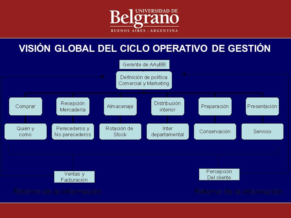 VISIÓN GLOBAL DEL CICLO OPERATIVO DE GESTIÓN