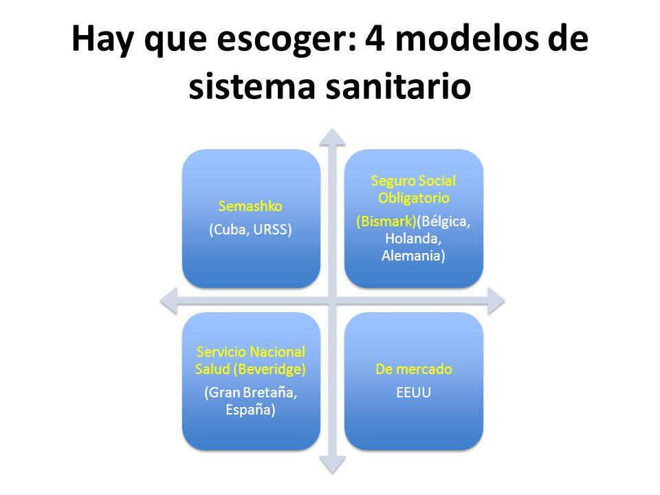 Hay que escoger: 4 modelos de sistema sanitario Semashko (Cuba, URSS) Seguro Social Obligatorio (Bismark)(Bélgica, Holanda, Alemania) Servicio Naciona
