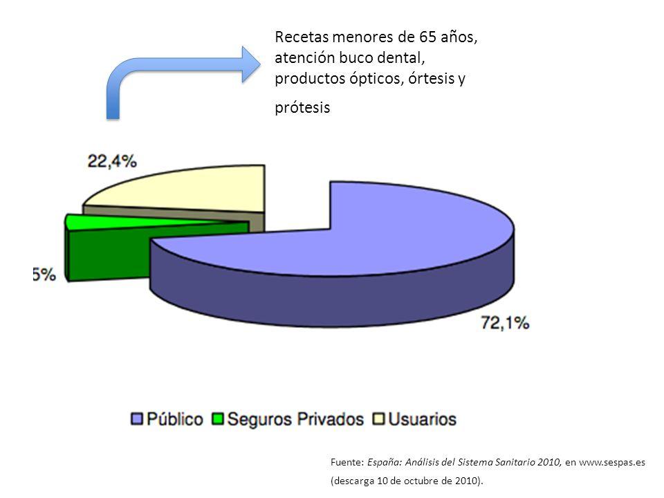 Fuente: España: Análisis del Sistema Sanitario 2010, en www.sespas.es (descarga 10 de octubre de 2010). Recetas menores de 65 años, atención buco dent