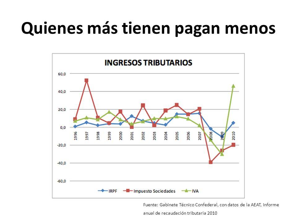 Quienes más tienen pagan menos Fuente: Gabinete Técnico Confederal, con datos de la AEAT, Informe anual de recaudación tributaria 2010