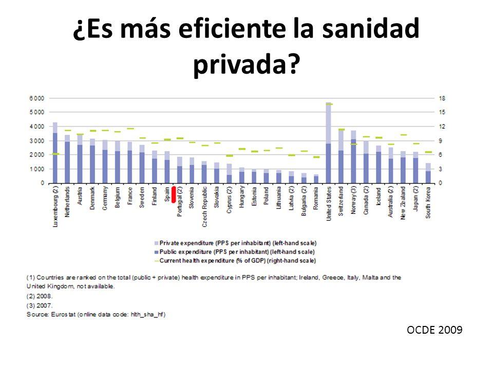 ¿Es más eficiente la sanidad privada? OCDE 2009
