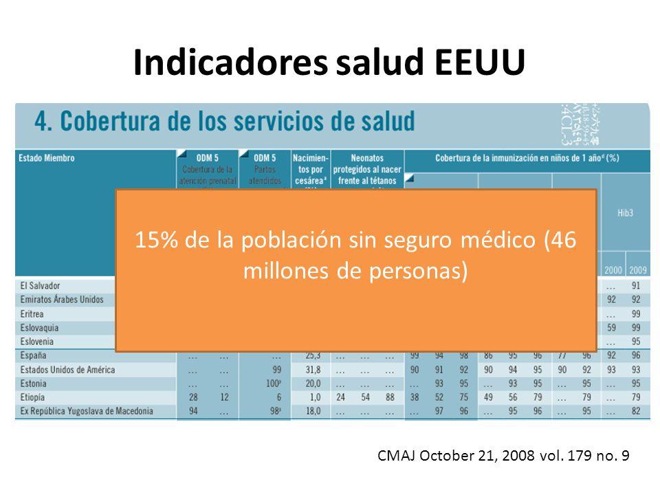 Indicadores salud EEUU 15% de la población sin seguro médico 15% de la población sin seguro médico (46 millones de personas) CMAJ October 21, 2008 vol