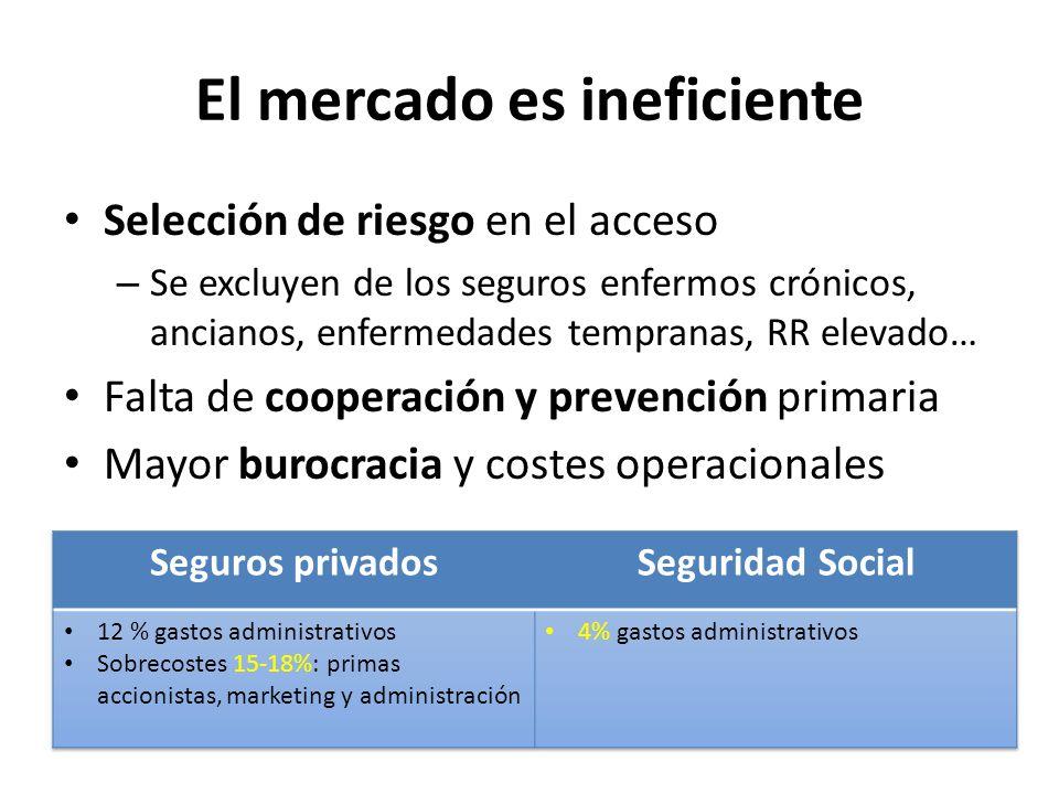 El mercado es ineficiente Selección de riesgo en el acceso – Se excluyen de los seguros enfermos crónicos, ancianos, enfermedades tempranas, RR elevad