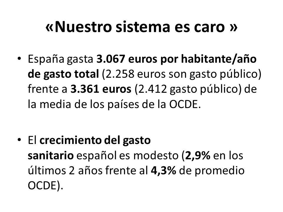 «Nuestro sistema es caro » España gasta 3.067 euros por habitante/año de gasto total (2.258 euros son gasto público) frente a 3.361 euros (2.412 gasto