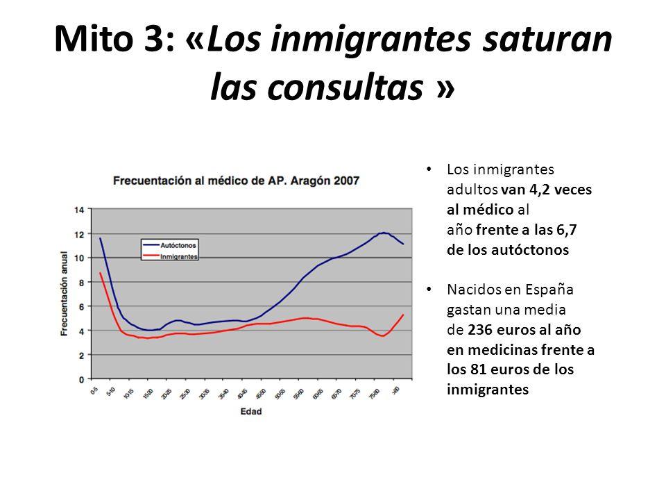 Mito 3: «Los inmigrantes saturan las consultas » Los inmigrantes adultos van 4,2 veces al médico al año frente a las 6,7 de los autóctonos Nacidos en