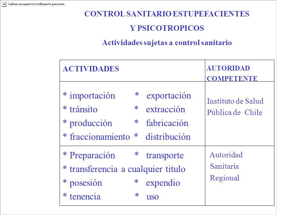 CONTROL SANITARIO ESTUPEFACIENTES Y PSICOTROPICOS Actividades sujetas a control sanitario AUTORIDAD COMPETENTE Instituto de Salud Pública de Chile * P