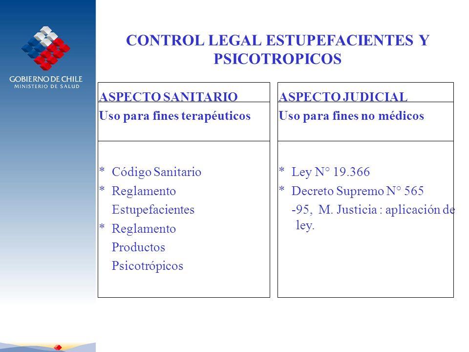 CONTROL LEGAL ESTUPEFACIENTES Y PSICOTROPICOS ASPECTO SANITARIO Uso para fines terapéuticos * Código Sanitario * Reglamento Estupefacientes * Reglamen
