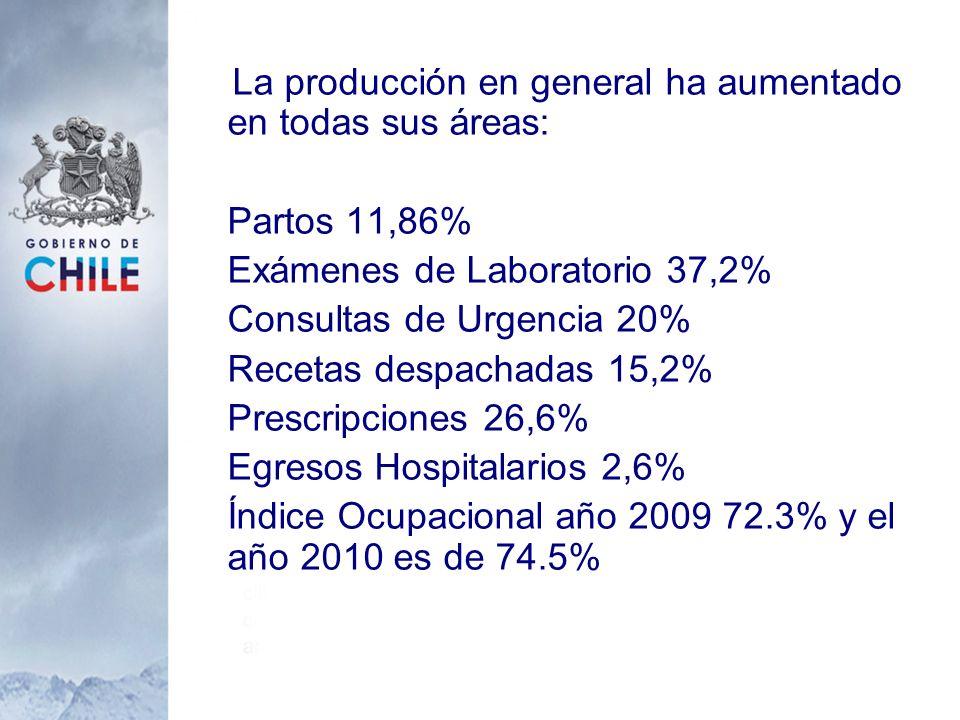 La producción en general ha aumentado en todas sus áreas: Partos 11,86% Exámenes de Laboratorio 37,2% Consultas de Urgencia 20% Recetas despachadas 15