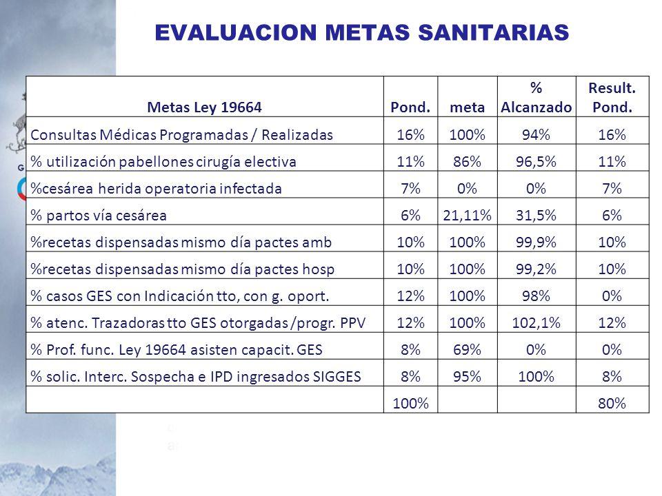 EVALUACION METAS SANITARIAS Metas Ley 19664Pond.meta % Alcanzado Result. Pond. Consultas Médicas Programadas / Realizadas16%100%94%16% % utilización p