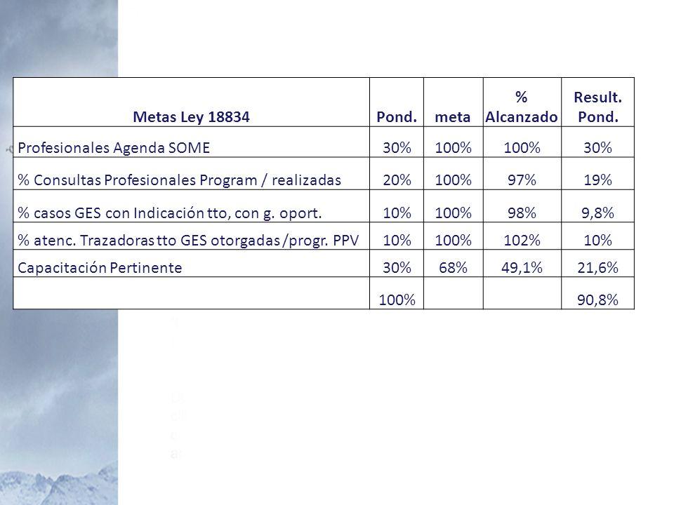 Metas Ley 18834Pond.meta % Alcanzado Result. Pond. Profesionales Agenda SOME30%100% 30% % Consultas Profesionales Program / realizadas20%100%97%19% %