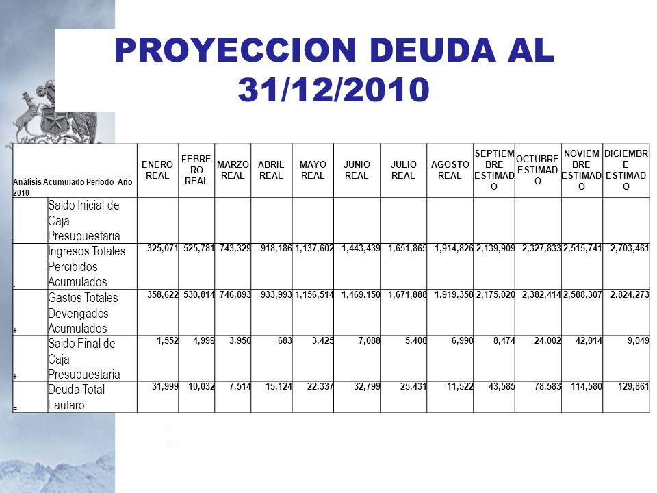 PROYECCION DEUDA AL 31/12/2010 Análisis Acumulado Período Año 2010 ENERO REAL FEBRE RO REAL MARZO REAL ABRIL REAL MAYO REAL JUNIO REAL JULIO REAL AGOS