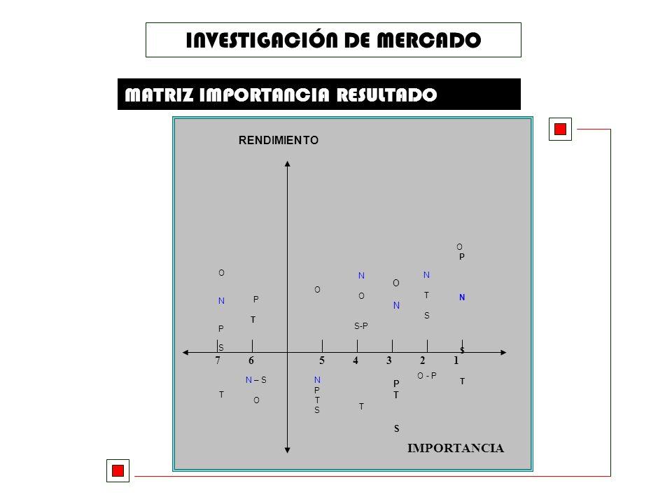 INVESTIGACIÓN DE MERCADO MATRIZ IMPORTANCIA RESULTADO ATRIBUTO POSICIÓN Calidad 1 Promociones 2 Tamaño 3 Presentación 4 Variedad de Sabores 5 Precio 6