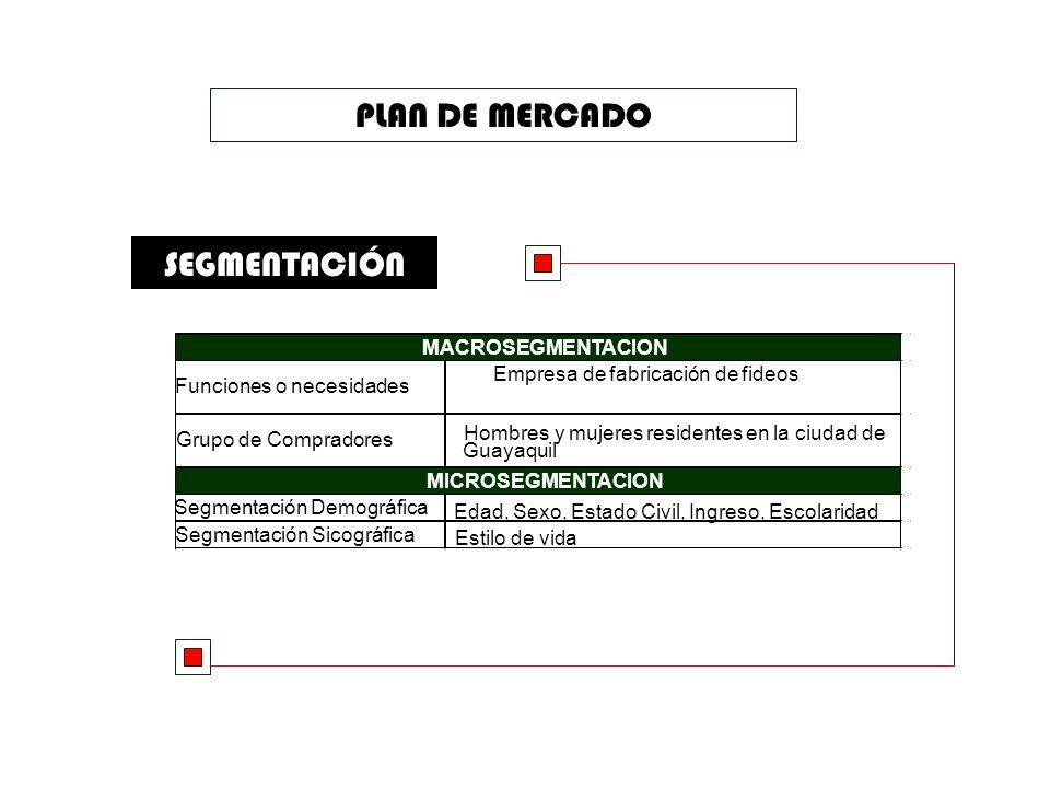 PLAN DE MERCADO MERCADO META Hombres y mujeres residentes en la ciudad de Guayaquil, de clase media baja y baja, con poco poder adquisitivo.