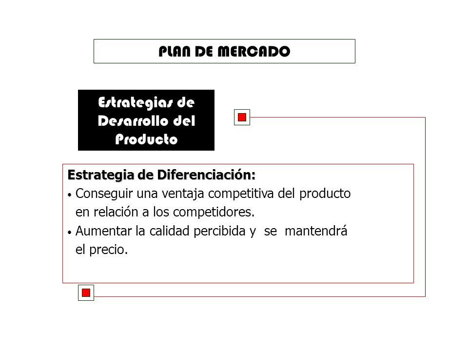 PLAN DE MERCADO SEGMENTACIÓN Funciones o necesidades Empresa de fabricación de fideos Grupo de Compradores Hombres y mujeres residentes en la ciudad d
