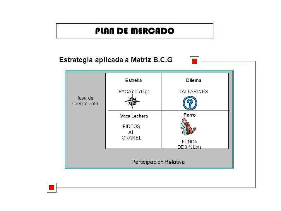 PLAN DE MERCADO MODELO DE IMPLICACIÓN F.C.B. APREHENSION DEBILDEBIL A : acción E : evaluación I : información IMPLICACIONIMPLICACION N INTELECTUAL (ra