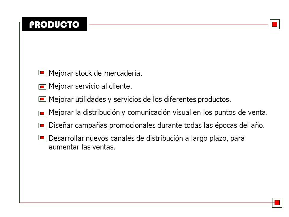 MARKETING MIX Estrategias de Crecimiento Producto – Mercado Penetración de Mercado Diversificación Desarrollo de Mercados Desarrollo de Productos PRODUCTOS ACTUALESPRODUCTOS NUEVOS MERCADOS ACTUALES NUEVOS MERCADOS NAPOLITANO
