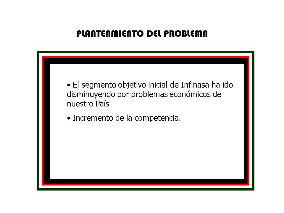 El segmento objetivo inicial de Infinasa ha ido disminuyendo por problemas económicos de nuestro País Incremento de la competencia.