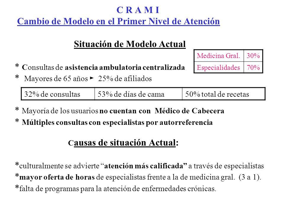C R A M I Cambio de Modelo en el Primer Nivel de Atención Situación de Modelo Actual * Consultas de asistencia ambulatoria centralizada * Mayores de 6