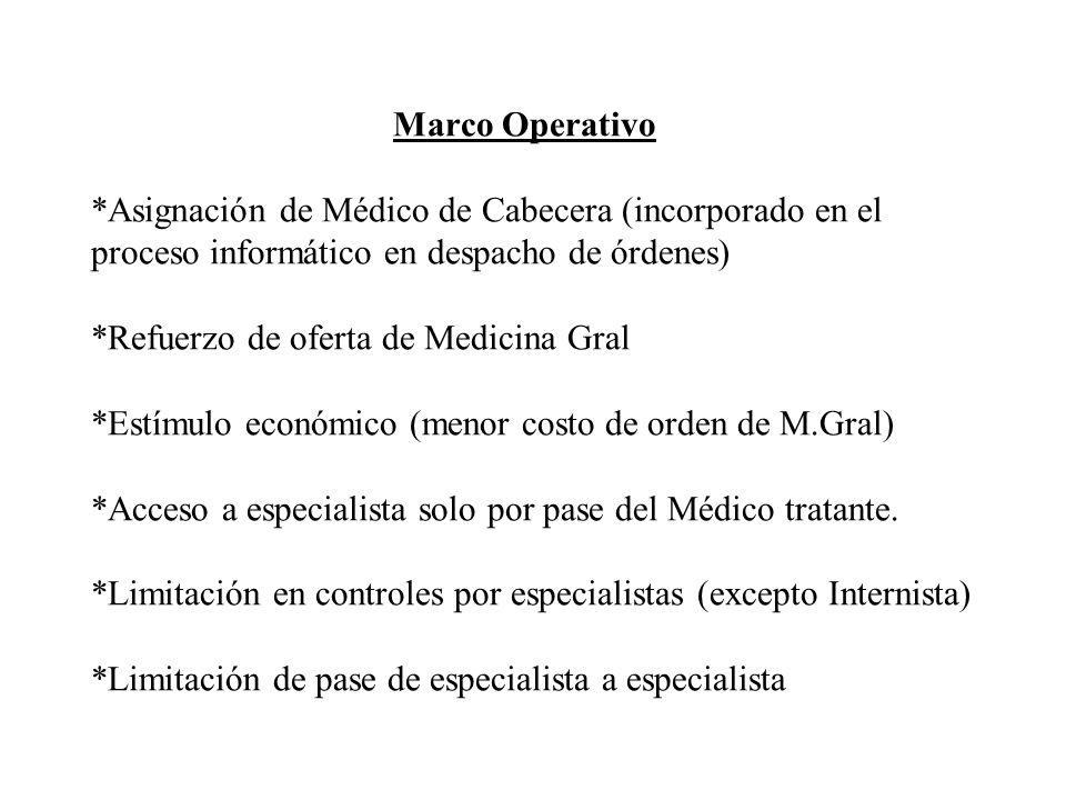 Marco Operativo *Asignación de Médico de Cabecera (incorporado en el proceso informático en despacho de órdenes) *Refuerzo de oferta de Medicina Gral