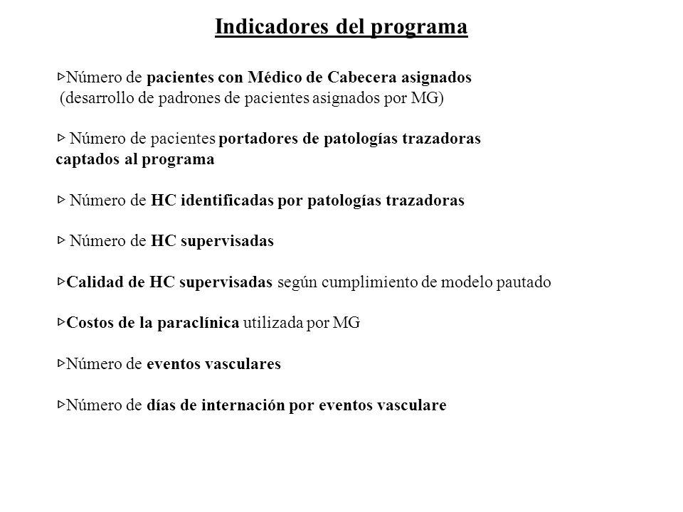 Indicadores del programa Número de pacientes con Médico de Cabecera asignados (desarrollo de padrones de pacientes asignados por MG) Número de pacient
