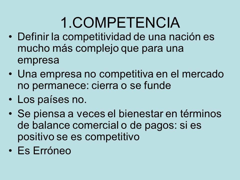 1.COMPETENCIA Definir la competitividad de una nación es mucho más complejo que para una empresa Una empresa no competitiva en el mercado no permanece: cierra o se funde Los países no.