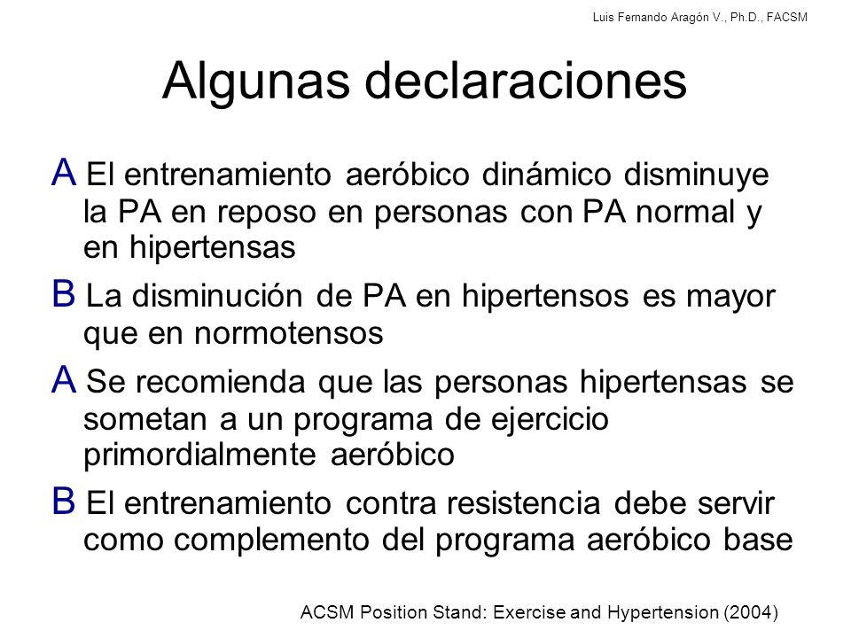 Luis Fernando Aragón V., Ph.D., FACSM Algunas declaraciones A El entrenamiento aeróbico dinámico disminuye la PA en reposo en personas con PA normal y en hipertensas B La disminución de PA en hipertensos es mayor que en normotensos A Se recomienda que las personas hipertensas se sometan a un programa de ejercicio primordialmente aeróbico B El entrenamiento contra resistencia debe servir como complemento del programa aeróbico base ACSM Position Stand: Exercise and Hypertension (2004)