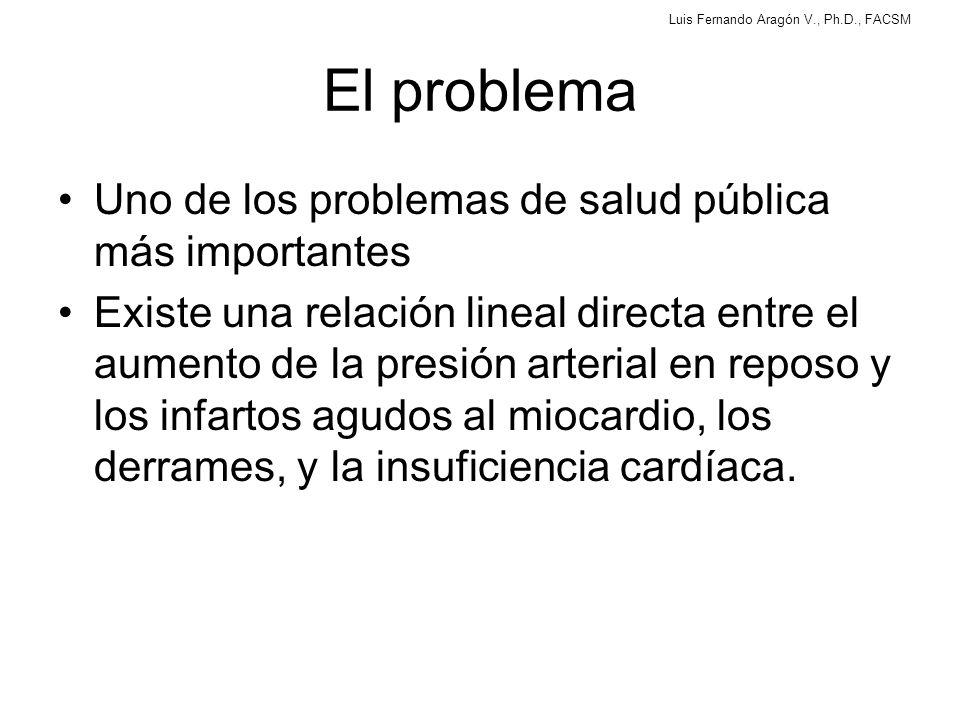 Luis Fernando Aragón V., Ph.D., FACSM ¿Pesas en personas hipertensas.