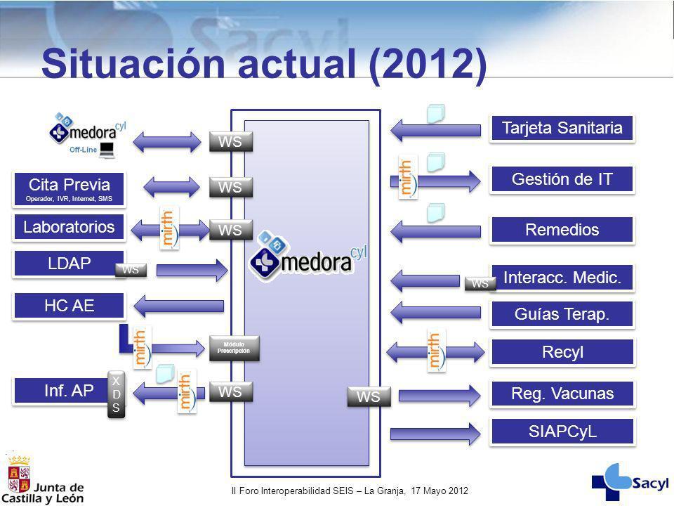 II Foro Interoperabilidad SEIS – La Granja, 17 Mayo 2012 Situación actual (2012) Reg. Vacunas Interacc. Medic. Guías Terap. WS Tarjeta Sanitaria Gesti