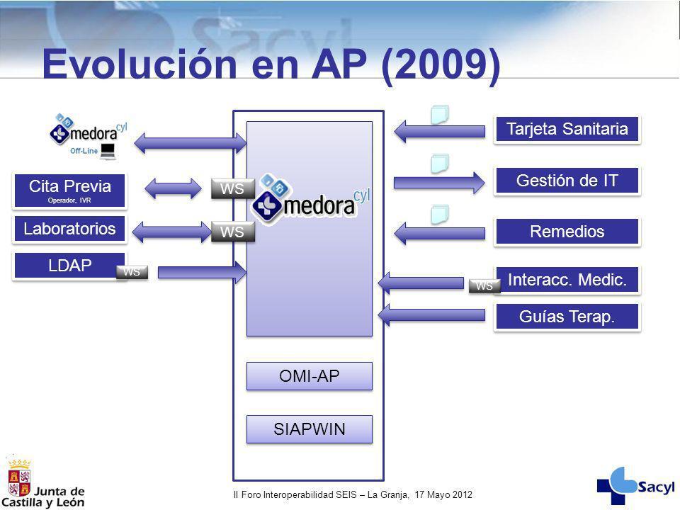 II Foro Interoperabilidad SEIS – La Granja, 17 Mayo 2012 Evolución en AP (2009) Interacc. Medic. Guías Terap. WS Tarjeta Sanitaria Gestión de IT Remed