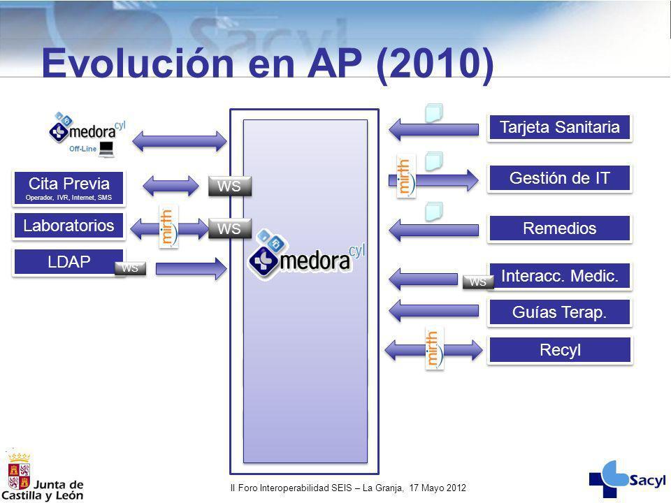 II Foro Interoperabilidad SEIS – La Granja, 17 Mayo 2012 Evolución en AP (2010) Interacc. Medic. Guías Terap. WS Tarjeta Sanitaria Gestión de IT Remed