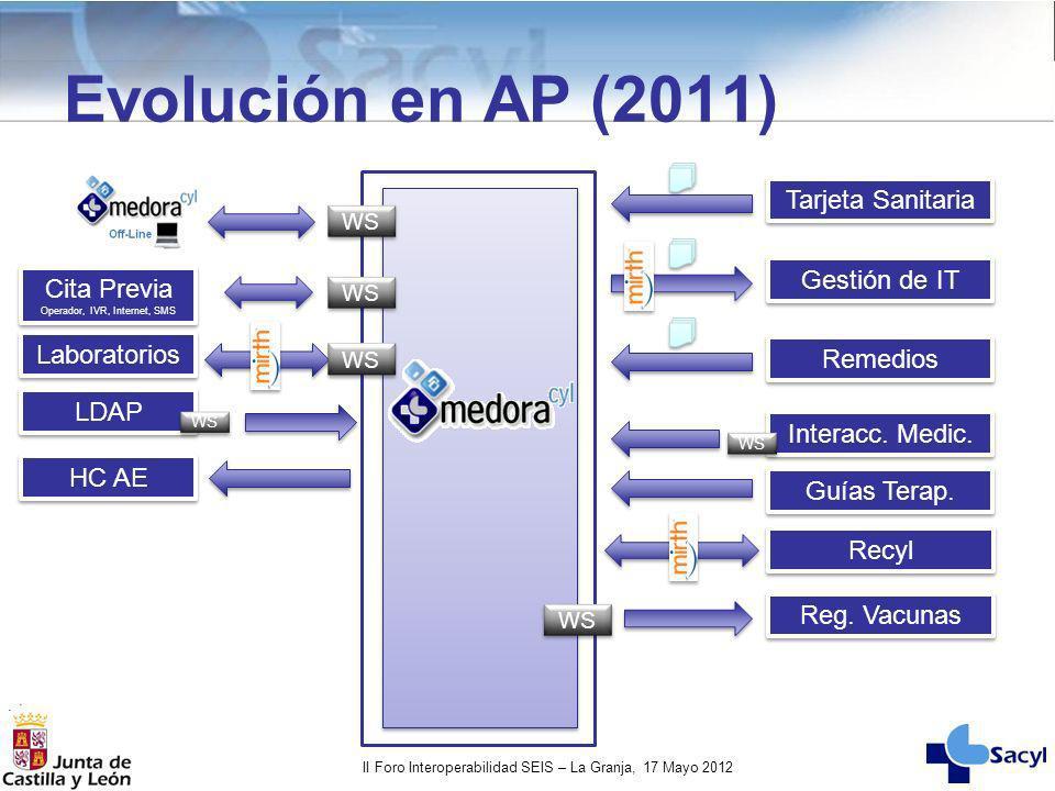II Foro Interoperabilidad SEIS – La Granja, 17 Mayo 2012 Evolución en AP (2011) Interacc. Medic. Guías Terap. WS Tarjeta Sanitaria Gestión de IT Remed