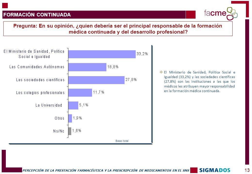 PERCEPCIÓN DE LA PRESTACIÓN FARMACÉUTICA Y LA PRESCRIPCIÓN DE MEDICAMENTOS EN EL SNS 13 FORMACIÓN CONTINUADA Base: total El Ministerio de Sanidad, Política Social e Igualdad (33,2%) y las sociedades científicas (27,8%) son las instituciones a las que los médicos les atribuyen mayor responsabilidad en la formación médica continuada.