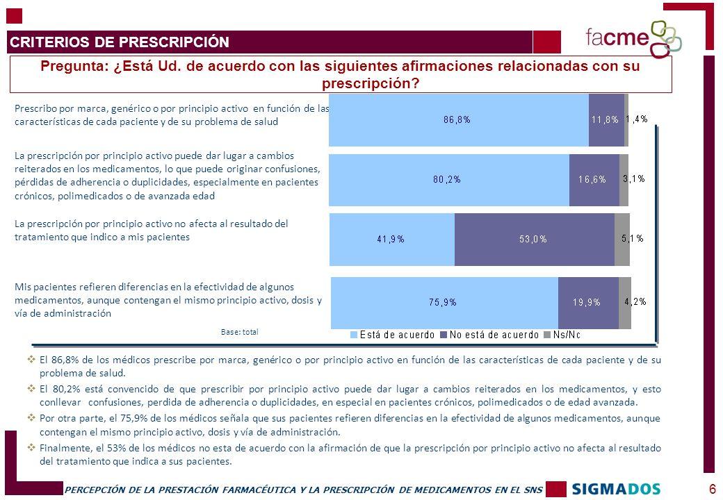 PERCEPCIÓN DE LA PRESTACIÓN FARMACÉUTICA Y LA PRESCRIPCIÓN DE MEDICAMENTOS EN EL SNS Pregunta: ¿Está Ud.