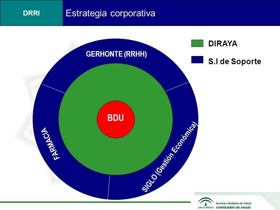 DRRI SIGLO (Gestión Económica) BDU GERHONTE (RRHH) FARMACIA DIRAYA S.I de Soporte Estrategia corporativa