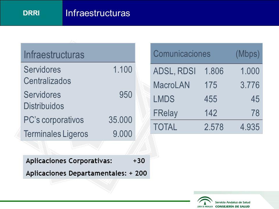 DRRI Infraestructuras Comunicaciones (Mbps) ADSL, RDSI1.8061.000 MacroLAN1753.776 LMDS45545 FRelay14278 TOTAL2.5784.935 Infraestructuras Servidores Centralizados 1.100 Servidores Distribuidos 950 PCs corporativos35.000 Terminales Ligeros9.000 Aplicaciones Corporativas: +30 Aplicaciones Departamentales: + 200