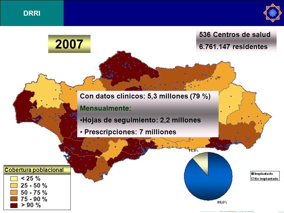 DRRI < 25 % 25 - 50 % 50 - 75 % 75 - 90 % > 90 % Cobertura poblacional 2007 Con datos clínicos: 5,3 millones (79 %) Mensualmente: Hojas de seguimiento: 2,2 millones Prescripciones: 7 milliones 536 Centros de salud 6.761.147 residentes