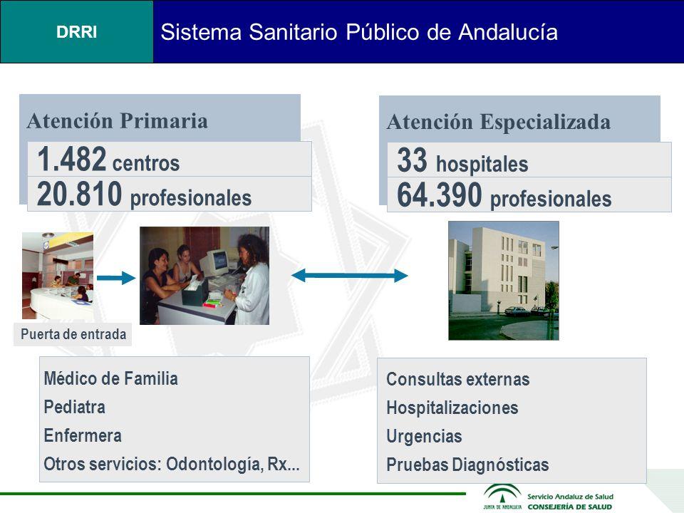DRRI Servicio Sanitario Público Andalucía Andalucía, como todas las regiones españolas, tiene las competencias del Sistema Nacional de Salud Financiado a través de impuestos Provisión de Servicios de Salud Atención Primaria: 100 % pública Atención Especializada: 92 % pública 3.500 farmacias privadas