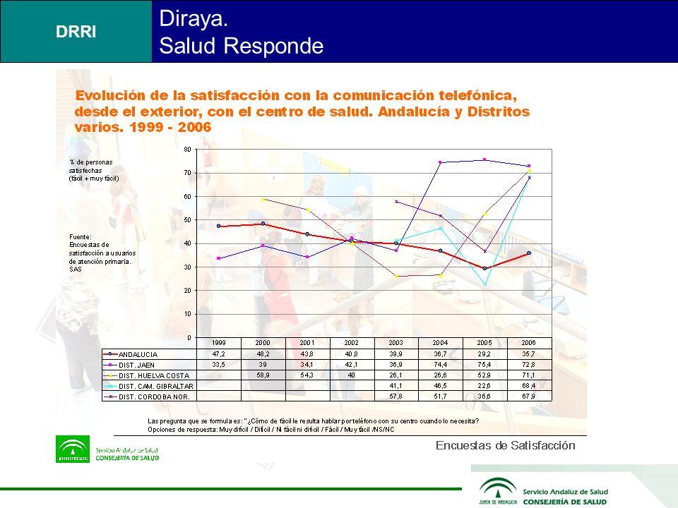DRRI Diraya. Salud Responde