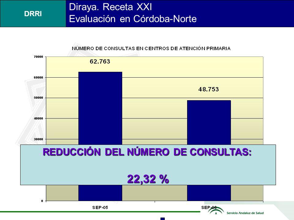 DRRI REDUCCIÓN DEL NÚMERO DE CONSULTAS: REDUCCIÓN DEL NÚMERO DE CONSULTAS: 22,32 % Diraya.