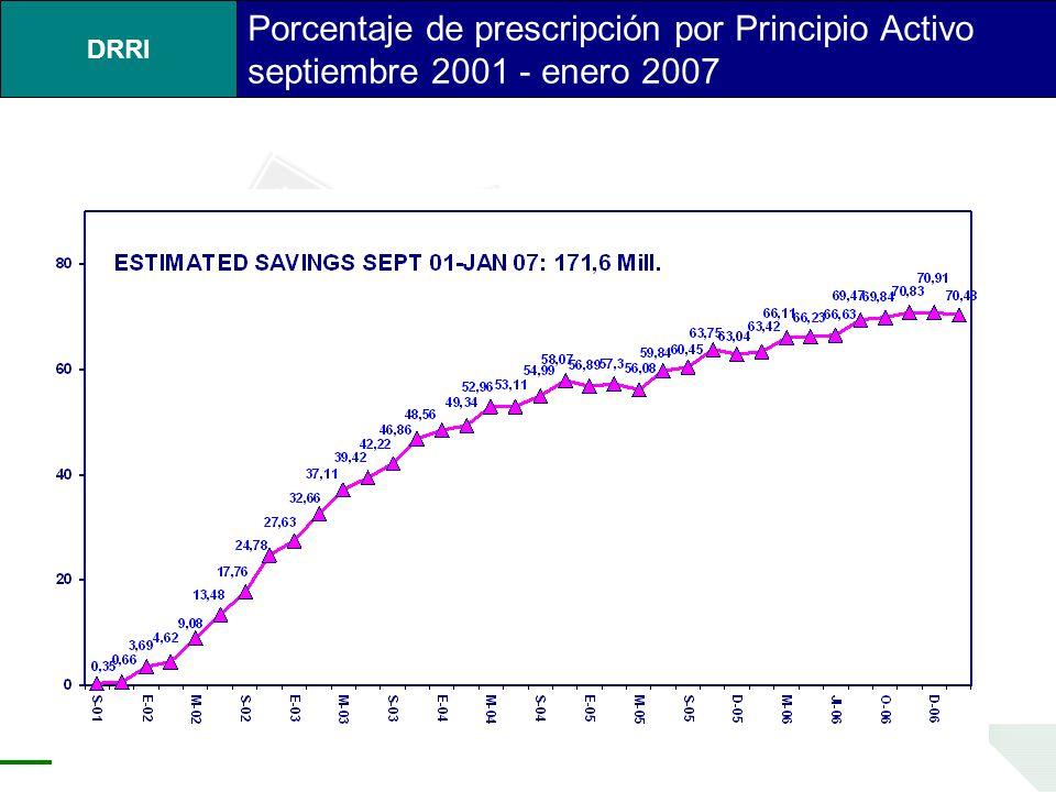 DRRI Porcentaje de prescripción por Principio Activo septiembre 2001 - enero 2007