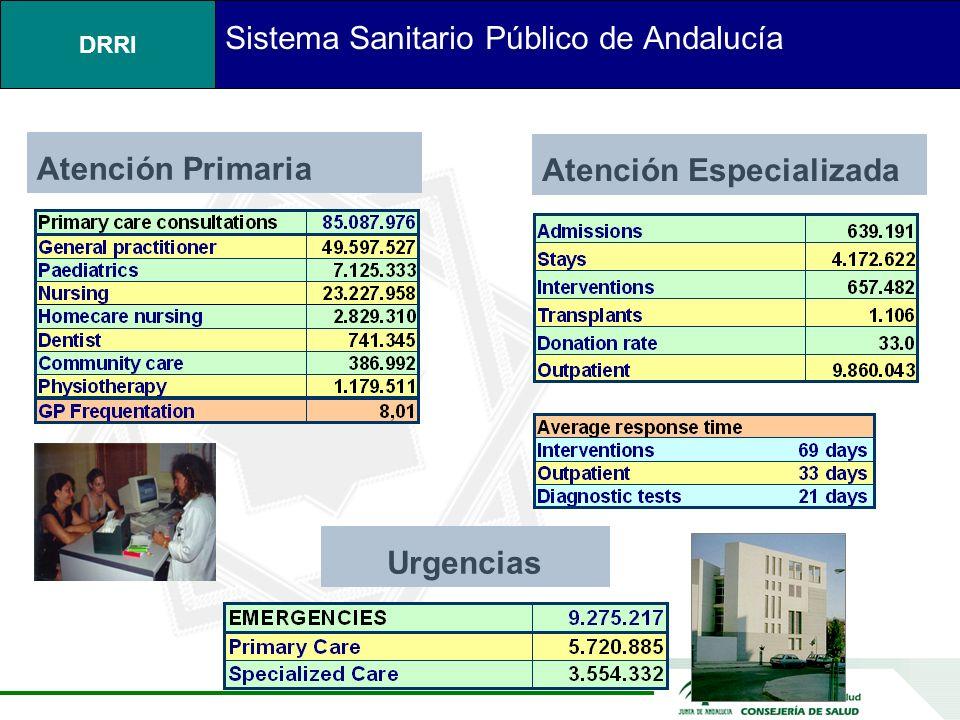 DRRI Sistema Sanitario Público de Andalucía Atención Primaria Atención Especializada Urgencias