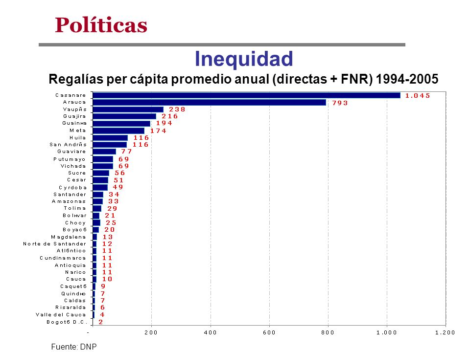 Fuente: DNP Inequidad Regalías per cápita promedio anual (directas + FNR) 1994-2005 Políticas