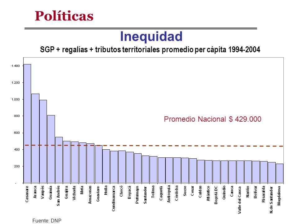 Fuente: DNP Promedio Nacional $ 429.000 Inequidad SGP + regalías + tributos territoriales promedio per cápita 1994-2004 Políticas