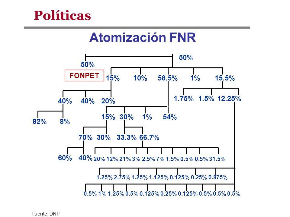 Fuente: DNP Atomización FNR 50% FONPET 50% 15%10%58.5%15.5%1% 20%40% 92%8% 54%1%30%15% 30%70% 60%40% 33.3%66.7% 20% 12% 21% 3% 2.5% 7% 1.5% 0.5% 0.5%