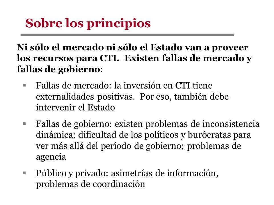 Ni sólo el mercado ni sólo el Estado van a proveer los recursos para CTI. Existen fallas de mercado y fallas de gobierno: Fallas de mercado: la invers