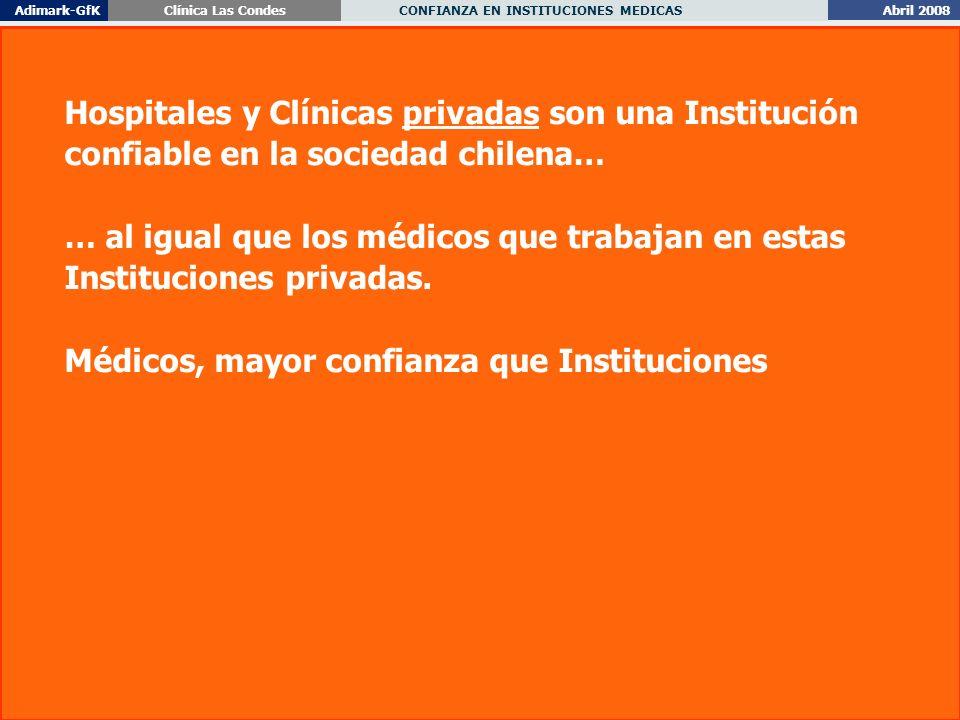 Abril 2008 CONFIANZA EN INSTITUCIONES MEDICAS Adimark-GfKClínica Las Condes 12 Hospitales y Clínicas privadas son una Institución confiable en la sociedad chilena… … al igual que los médicos que trabajan en estas Instituciones privadas.