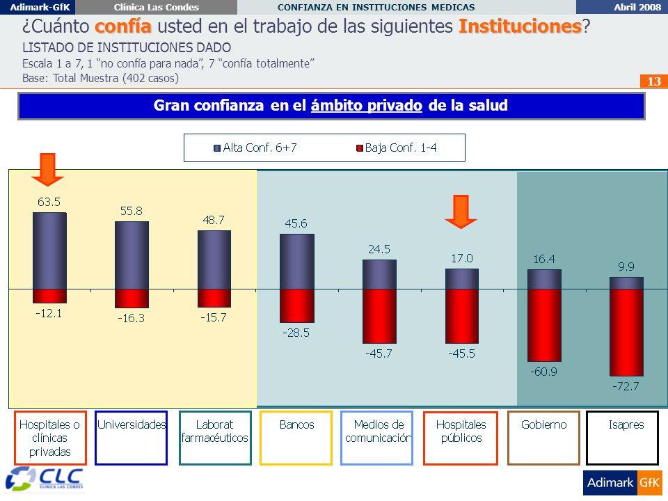 Abril 2008 CONFIANZA EN INSTITUCIONES MEDICAS Adimark-GfKClínica Las Condes 13 confíaInstituciones ¿Cuánto confía usted en el trabajo de las siguientes Instituciones.