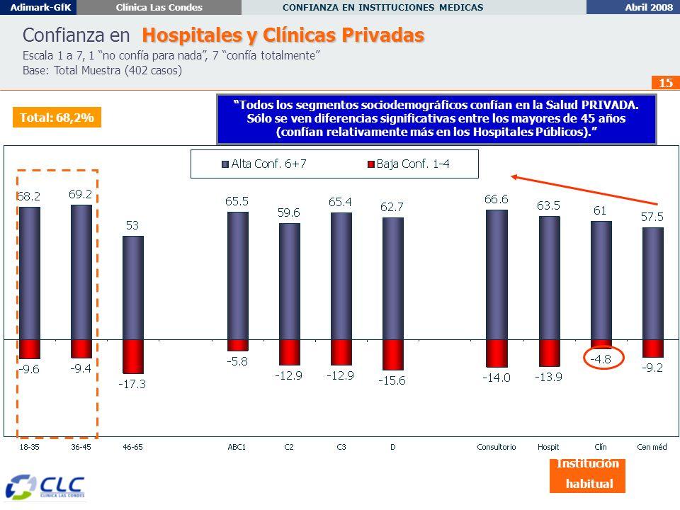 Abril 2008 CONFIANZA EN INSTITUCIONES MEDICAS Adimark-GfKClínica Las Condes 15 Hospitales y Clínicas Privadas Confianza en Hospitales y Clínicas Privadas Escala 1 a 7, 1 no confía para nada, 7 confía totalmente Base: Total Muestra (402 casos) Institución habitual Todos los segmentos sociodemográficos confían en la Salud PRIVADA.