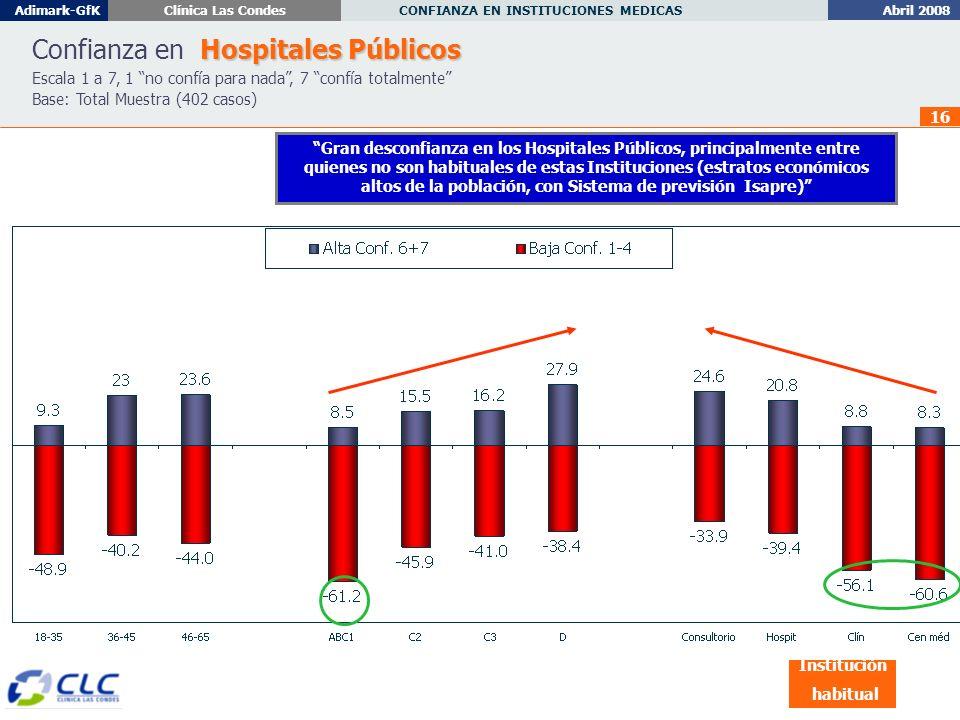 Abril 2008 CONFIANZA EN INSTITUCIONES MEDICAS Adimark-GfKClínica Las Condes 16 Hospitales Públicos Confianza en Hospitales Públicos Escala 1 a 7, 1 no confía para nada, 7 confía totalmente Base: Total Muestra (402 casos) Institución habitual Gran desconfianza en los Hospitales Públicos, principalmente entre quienes no son habituales de estas Instituciones (estratos económicos altos de la población, con Sistema de previsión Isapre)